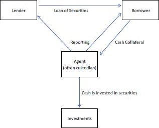 An Overview of Securities Lending - Kreischer Miller