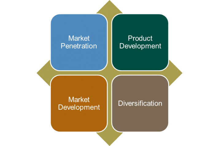 Market penetration of new products — 7