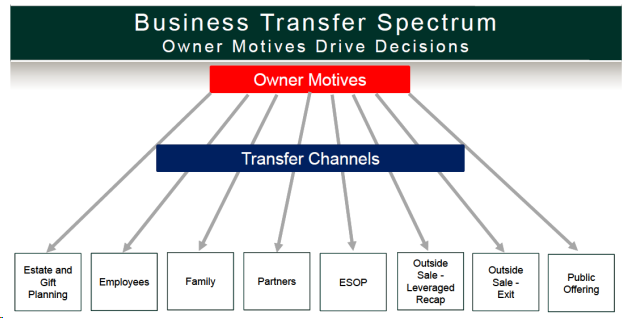 Thinking about a Business Transfer Start with Your Motives