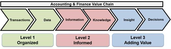 Is Your Accounting Department Creating Value In Your Business